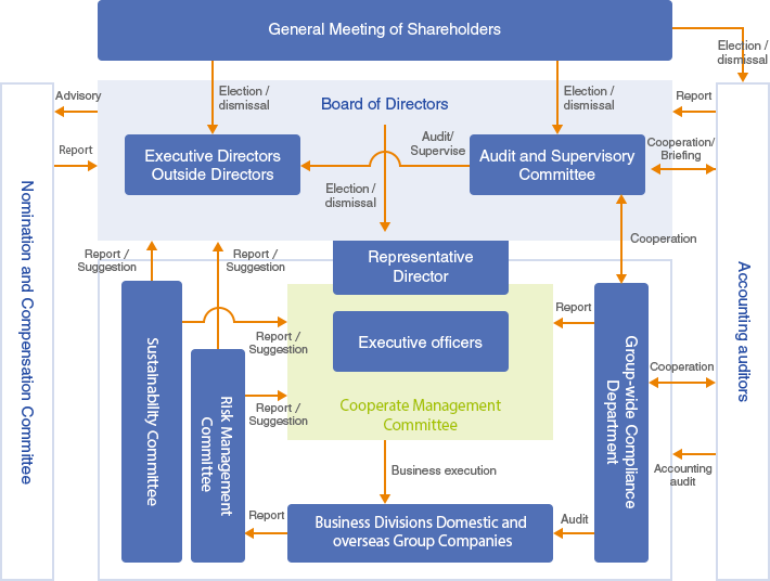 Image of Corporate Governance System